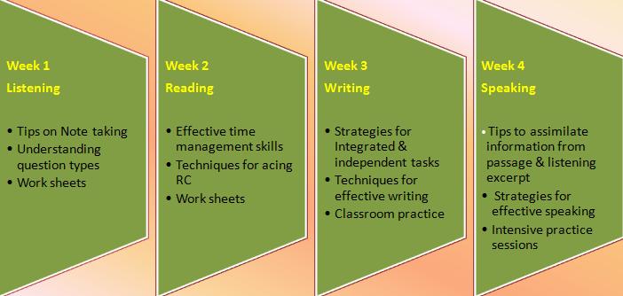 Prepare for TOEFL Exam - TOEFL Registration | Nodnat